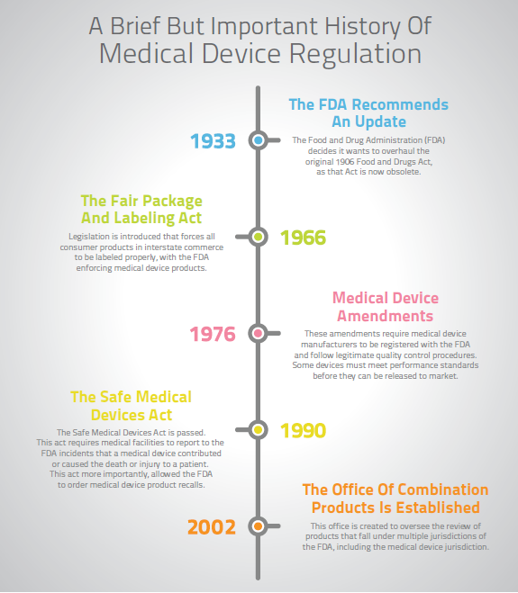 A Brief But Important History of Medical Device Regulation
