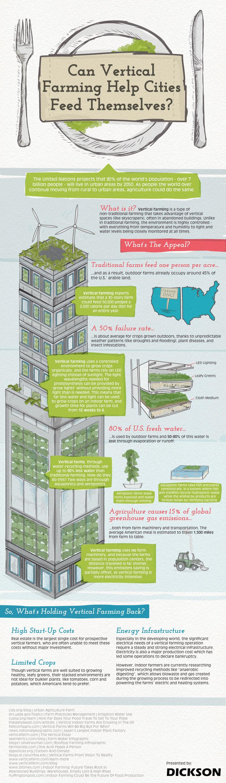 The technologies enabling vertical farming,