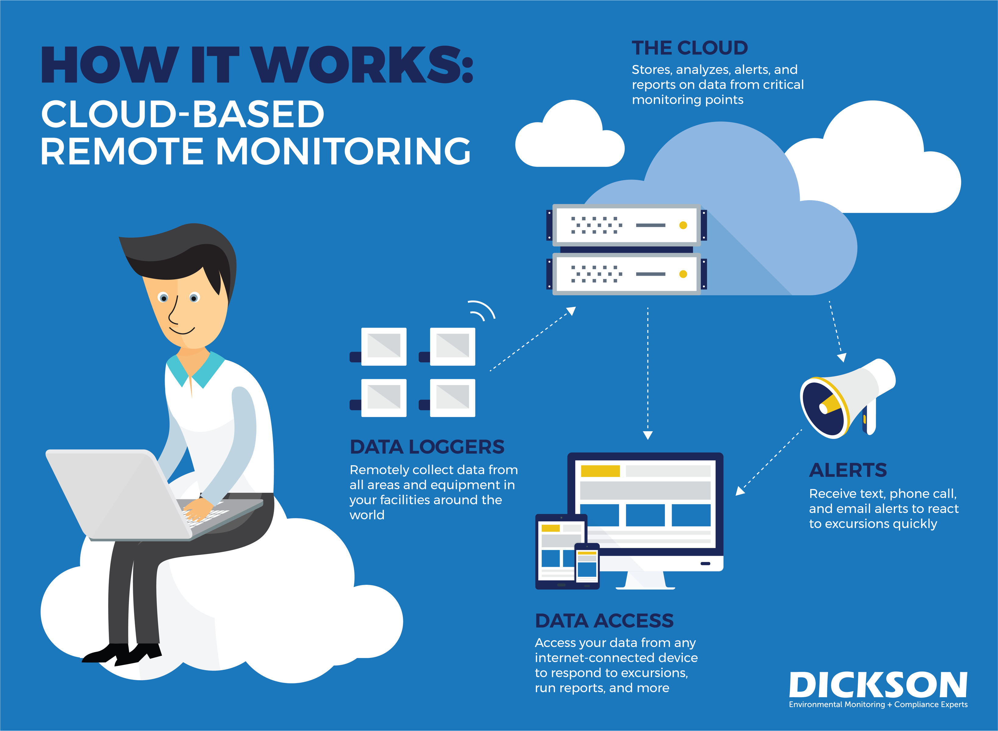 Remote Monitoring Cloud Computing illustration