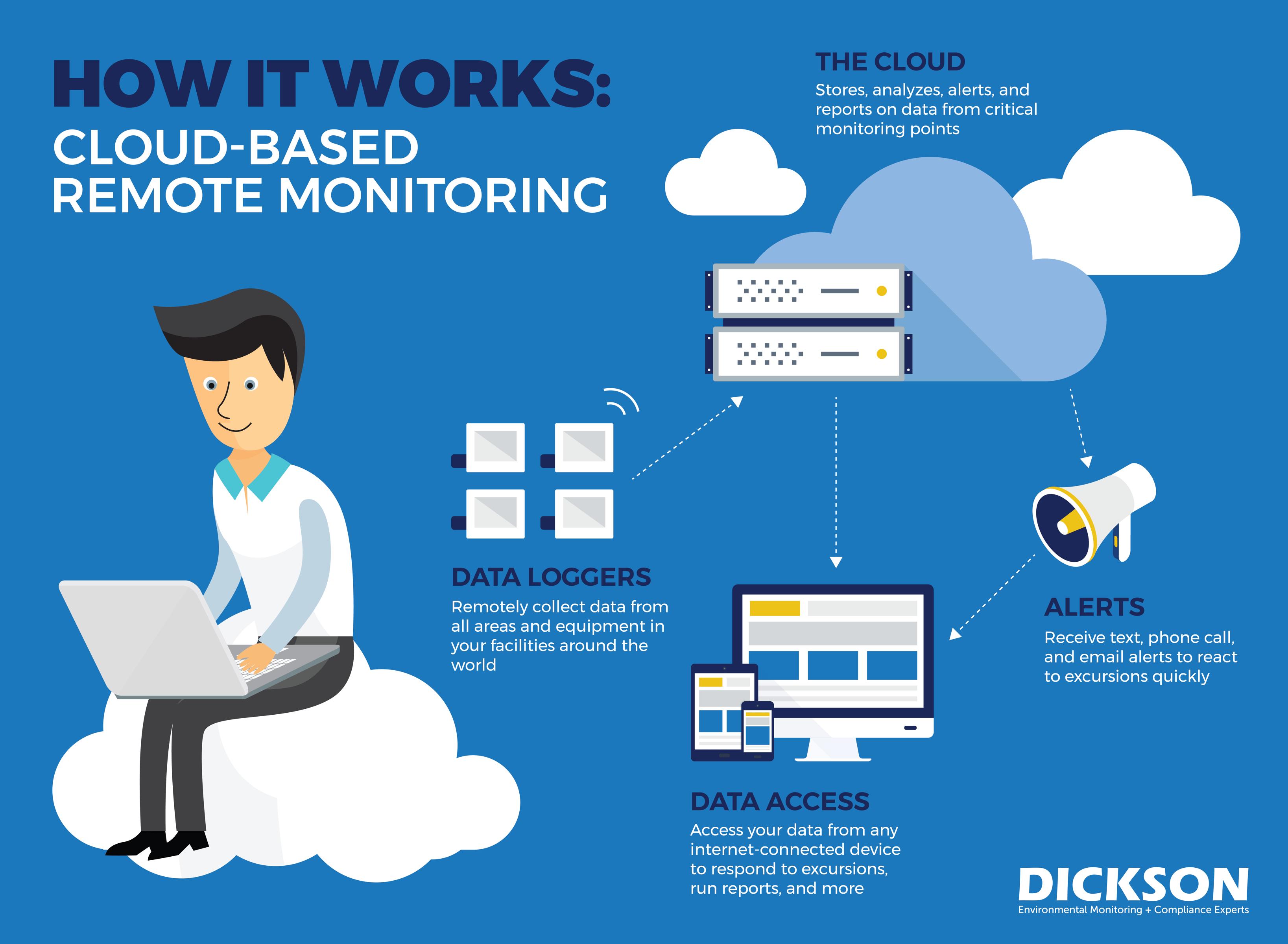 Remote Monitoring Cloud Computing illustration